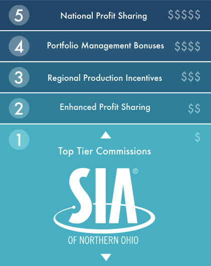 SIA Profit Sharing