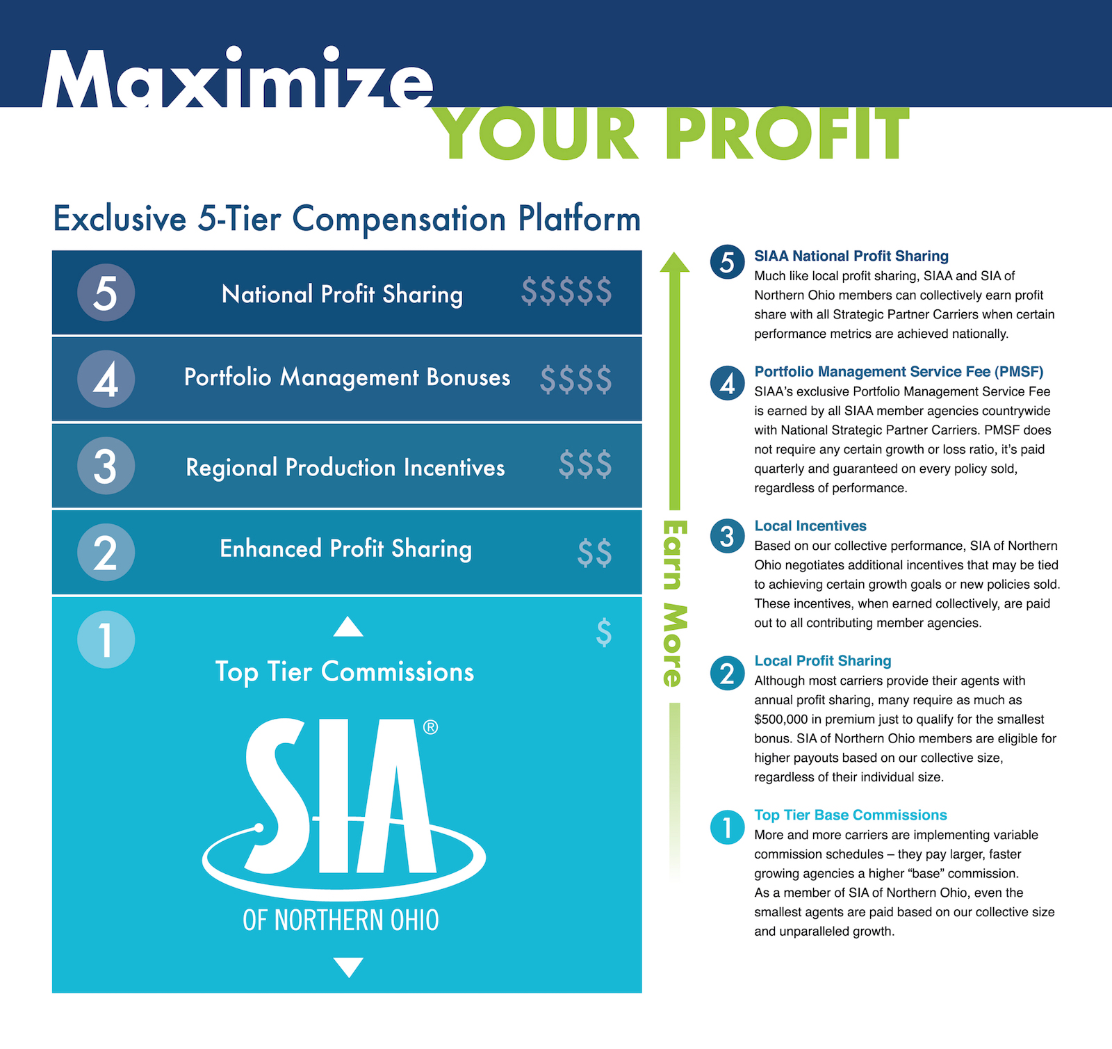 SIA Maximize Your Profit